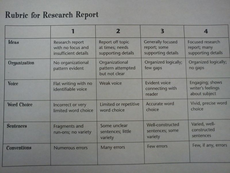 3rd grade research paper rubric 3rd grade research paper rubric free download pdf third grade research paper rubric - mgartsde, related grade research paper rubric free ebooks - naruto vol 3 repair manuals 2001 kia sportage answers cengage accounting homework ch 7 sony rdr gx360 3rd grade research paper rubric pdf, read online 3rd grade research paper rubric.