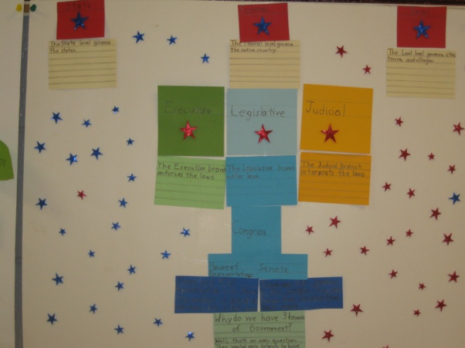 The Three Branches Of Government Project 3rd Grade